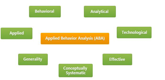 ABA Components